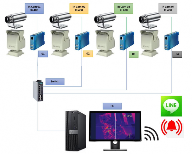 thermal camera Biomass system